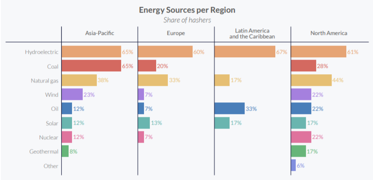 Bitcoin energy source by region